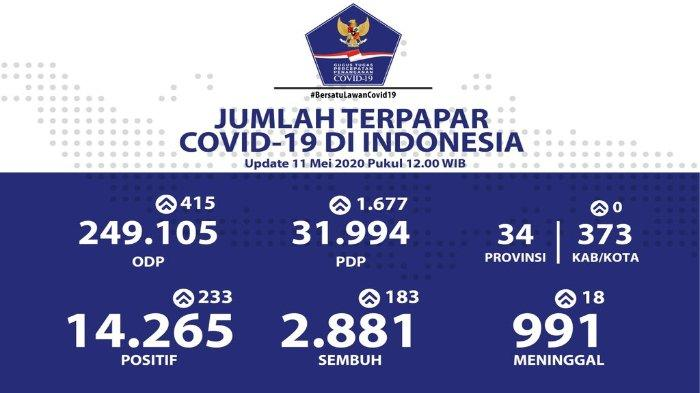 Daftar Sebaran Virus Corona di Indonesia per Senin, 11 Mei 2020: 19 Provinsi Catat Nol Kasus Baru