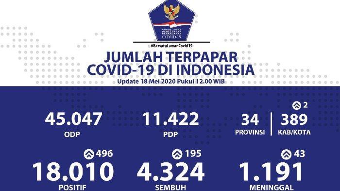 Sebaran Virus Corona di Indonesia per Senin, 18 Mei 2020: Sulawesi Selatan Tembus Angka 1.000