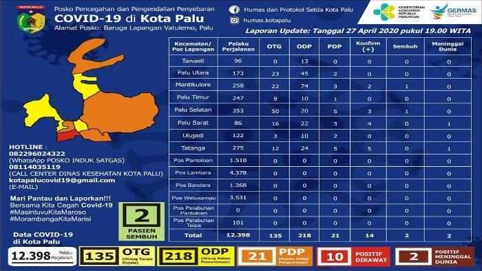 Update Virus Corona di Kota Palu per Senin, 27 April 2020: 10 Pasien Positif Masih Jalani Perawatan