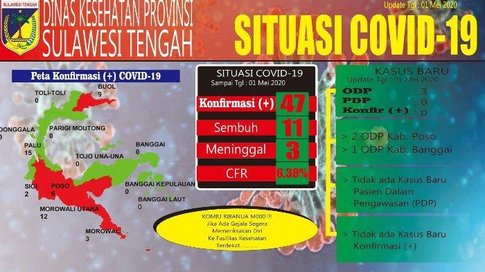 Update Virus Corona di Sulteng per Jumat, 1 Mei 2020: 11 Pasien telah Dinyatakan Sembuh