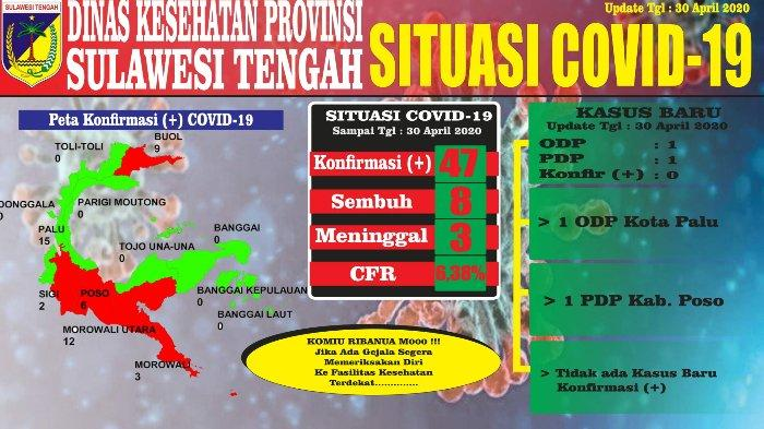 Update Virus Corona di Sulteng, Kamis 30 April 2020: 47 Kasus Positif, 44 PDP, 187 ODP