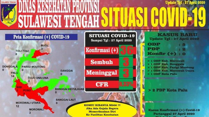 Update Virus Corona Sulawesi Tengah, Senin, 27 April 2020: 36 Kasus Positif, 184 ODP, dan 50 PDP