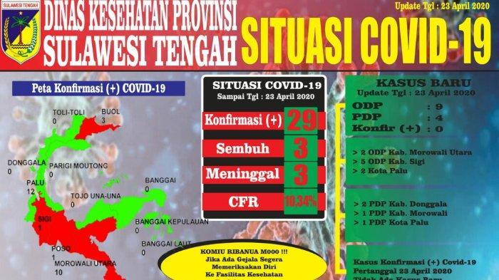 Sebaran Kasus Covid-19 di Sulteng per Kamis, 23 April 2020: Jumlah ODP dan PDP Kembali Bertambah