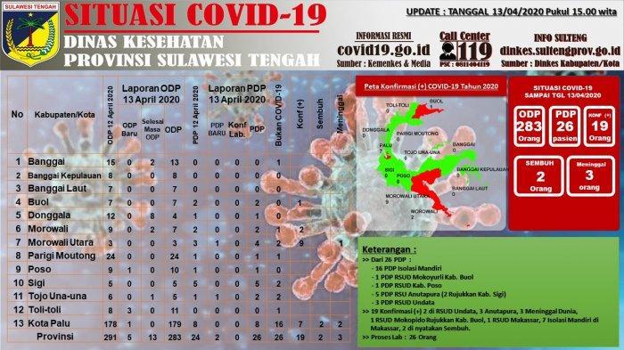 Update Corona di Sulawesi Tengah per Senin, 13 April 2020: Jumlah ODP Berkurang Menjadi 283 Orang