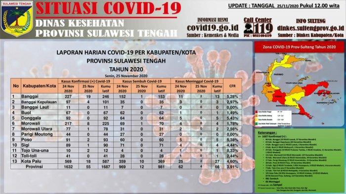 Update Covid-19 di Sulteng 25 November: Tercatat 1.687 Kasus Konfirmasi Positif dengan 66 Kematian