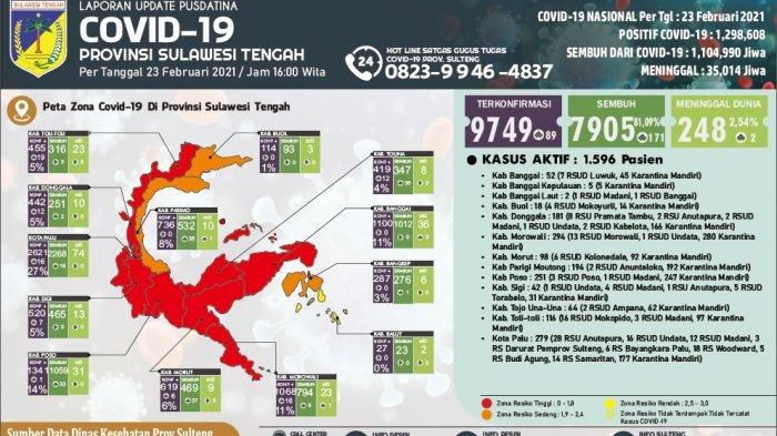 Update COVID-19 Sulteng: Tolitoli Catat Penambahan Tertinggi, 2 Pasien Meninggal Dunia, 171 Sembuh