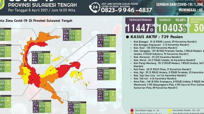 10 Daerah di Sulteng Sumbang 23 Kasus Baru, 739 Warga Masih Terpapar Covid-19