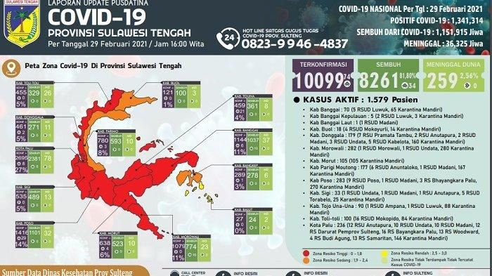 Update Covid-19 Sulteng: Poso Catat Penambahan 29 kasus Baru, Kasus Positif Sulteng Tembus 10 Ribu