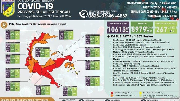 Update COVID-19 Sulteng: 40 Kasus Baru dari 7 Wilayah, 1.367 Orang Masih Terinfeksi, 267 Meninggal
