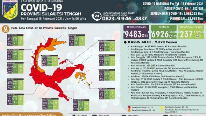 Update Covid-19 Sulawesi Tengah 18 Februari 2021: Bertambah 93, Sembuh 115, Meninggal 2 Orang