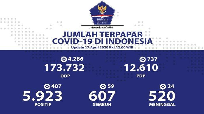 Sebaran Virus Corona di Indonesia Jumat, 17 April 2020: 214 Kabupaten/Kota telah Terdampak