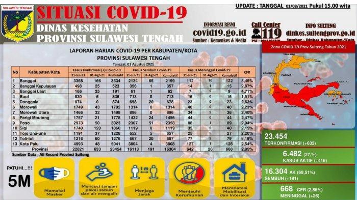 Update data Covid-19 di Sulteng per Minggu 1 Agustus 2021