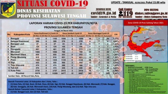Update Kasus Corona di Sulteng dan Daftar Sebarannya, 5 Maret 2021: Catat 13 Kasus Baru dalam 24 Jam