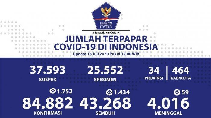 Sebaran Virus Corona di Indonesia: 555 Pasien di Jawa Timur Dinyatakan Sembuh per 18 Juli 2020