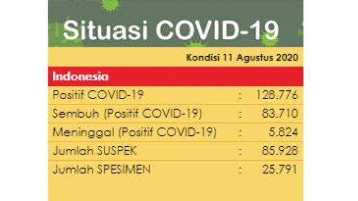 Update Virus Corona di Indonesia per Selasa, 11 Agustus 2020: Total 128.776 Kasus Positif