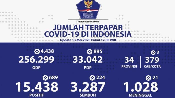 Sebaran Virus Corona di Indonesia per Rabu, 13 Mei 2020: Kasus di 4 Provinsi Lampaui Angka Seribu