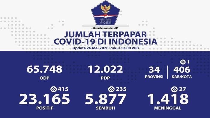 update-jumlah-kasus-virus-corona-di-indonesia-pada-selasa-2652020.jpg
