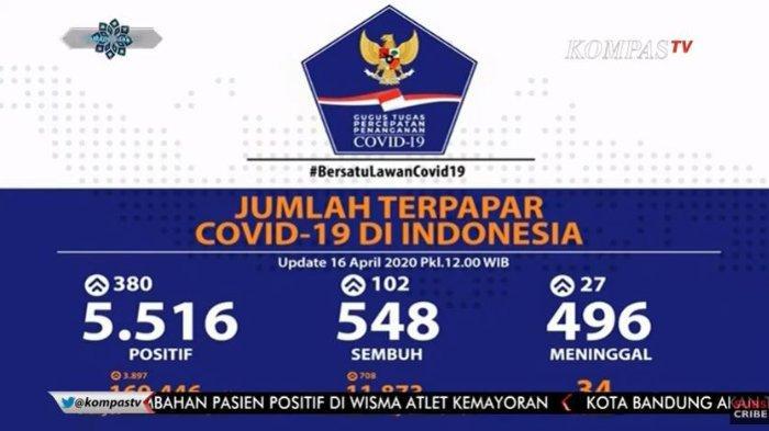 Sebaran Pandemi Covid-19 di Indonesia Kamis, 16 April 2020: Tiga Provinsi Catat Lebih dari 500 Kasus