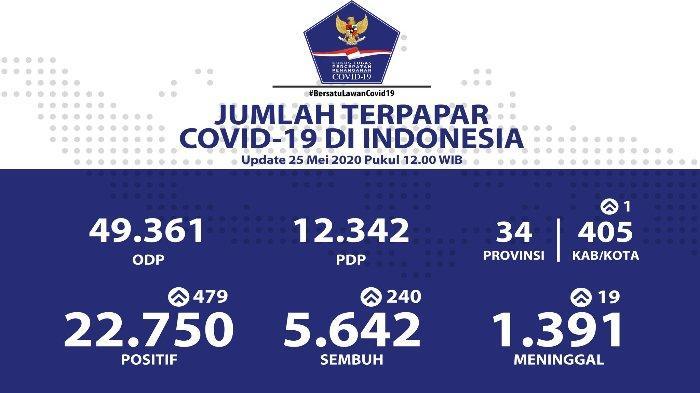 update-kasus-virus-corona-di-indonesia-pada-senin-2552020.jpg
