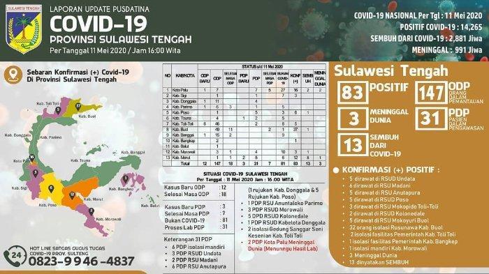 Update Virus Corona di Sulteng per Senin, 11 Mei 2020: 13 Pasien Covid-19 Telah Dinyatakan Sembuh