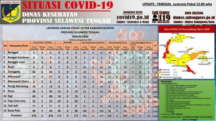 Data Terkini COVID-19 di Sulteng: Ditemukan 21 Kasus Baru, Total 375 Kasus Positif