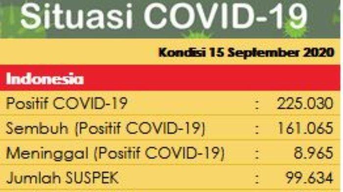 Update virus corona di Indonesia pada Selasa (15/9/2020) hari ini; tambah 3.507 kasus baru, total terdapat 55.000 pasien yang masih dirawat.