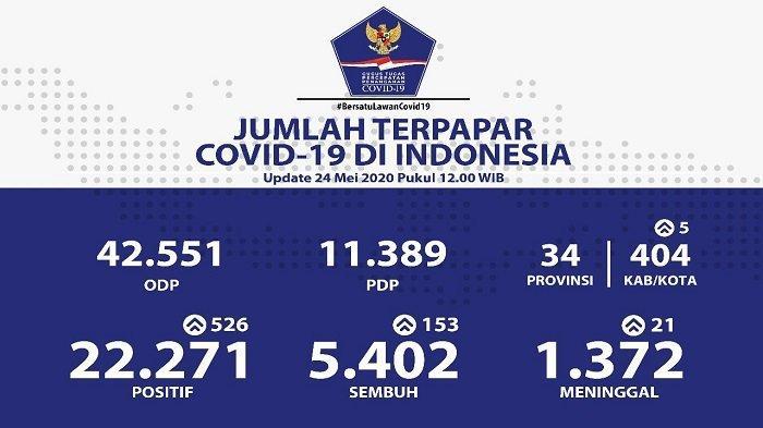 Sebaran Corona di Indonesia, 24 Mei 2020: Kenaikan Tertinggi di Jakarta, 8 Wilayah Nihil Kasus Baru