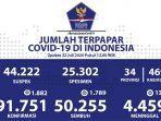 data-kasus-virus-corona-di-indonesia-per-22-juli-2020.jpg