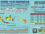 data-kasus-virus-corona-di-indonesia-per-sabtu-2992020.jpg