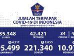 data-virus-corona-di-indonesia-jumat-2102020.jpg