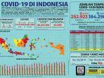 infografik-data-covid-19-di-indonesia-per-selasa-2292020.jpg