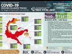 update-covid-19-di-sulawesi-tengah-pertanggal-22-februari-2021.jpg