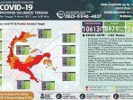 update-covid-19-sulteng-14-maret-2021.jpg