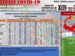 update-data-kasus-covid-19-di-sulteng-pada-jumat-5-maret.jpg