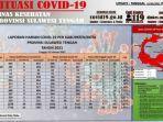 update-data-terbaru-kasus-covid-19-di-sulteng-senin-122021.jpg