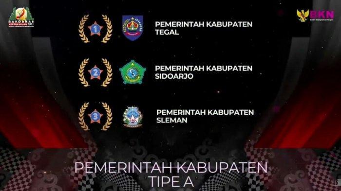 Pemkab Tegal Raih Peringkat Terbaik Satu Nasional BKN Award 2021 untuk Kabupaten Tipe A