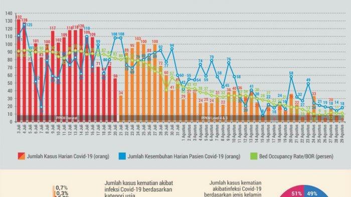 2.783 Ibu Hamil di Kabupaten Tegal Sudah Divaksin Covid-19