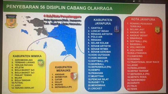 Libatkan 35 Artis Lokal dan 2 Artis Nasional Gebyar PON XX Papua di 4 Kabupaten Capai Rp76 Miliar