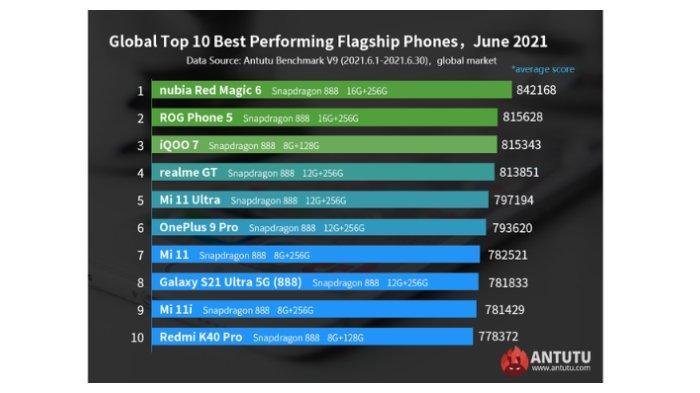 Daftar ponsel flagship Android terkencang Juni 2021 versi AnTuTu.