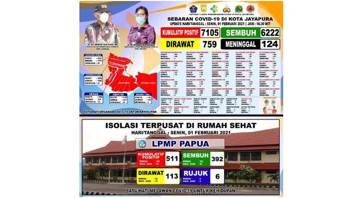 Pasien Sembuh dari Covid-19 di Kota Jayapura Bertambah 18 Orang