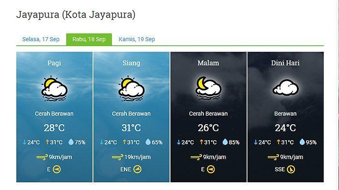 Prakiraan Cuaca Kota Jayapura Besok 18 September 2019: Cerah Berawan Seharian
