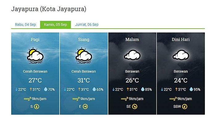 Prakiraan Cuaca Kota Jayapura Besok Kamis 5 September 2019 Cerah Berawan Pagi hingga Siang