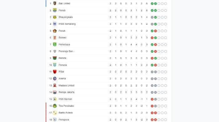 Klasemen Sementara pekan ke-2 Liga 1 2021.