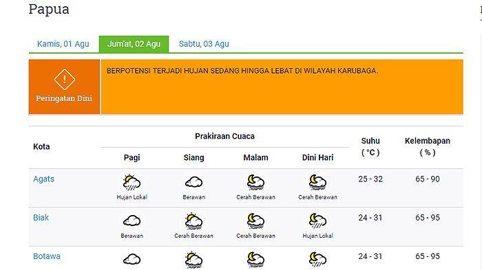 Info BMKG - Prakiraan Cuaca 22 Kota di Provinsi Papua Besok Jumat 2 Agustus: Merauke Cerah Berawan