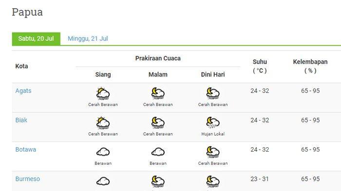 Info BMKG Prakiraan Cuaca Wilayah Papua, Sabtu 20 Juli