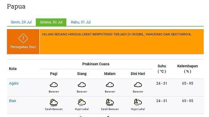 Prakiraan Cuaca 22 Kota di Provinsi Papua Selasa 30 Juli 2019: Wamena Hujan Lokal Seharian