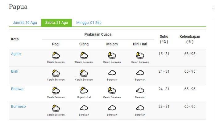 Prakiraan Cuaca 22 Kota di Provinsi Papua Hari Ini Sabtu 31 Agustus 2019: Jayapura Hujan Lokal