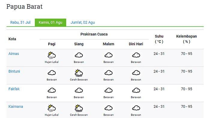 Prakiraan Cuaca 11 Kota di Provinsi Papua Barat Besok Kamis 1 Agustus 2019: Sorong Hujan Pagi Hari