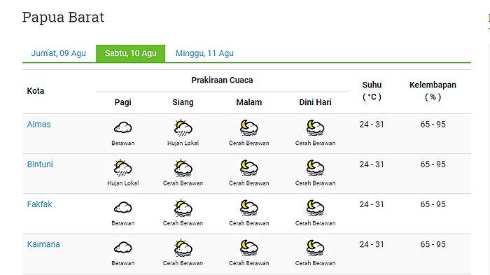Prakiraan Cuaca 11 Kota di Provinsi Papua Barat Hari Ini Sabtu 10 Agustus: Sorong Hujan Lokal Siang