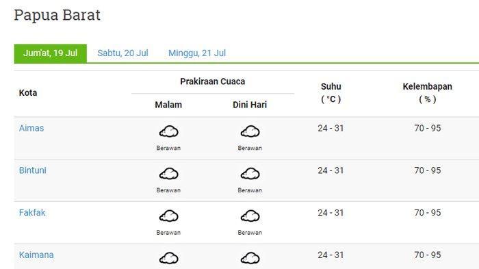 Info BMKG Prakiraan Cuaca Wilayah Papua Barat, Jumat 19 Juli